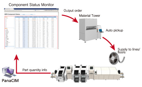 smart-factory-solutions software_panacim application-01