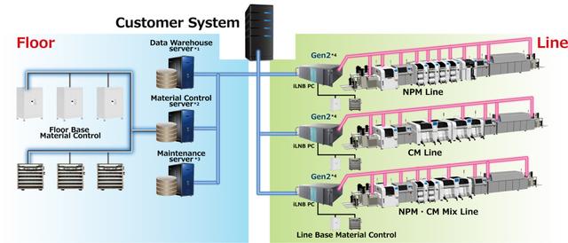 smart-factory-solutions_software-PanaCIM-EE Gen2 line management system